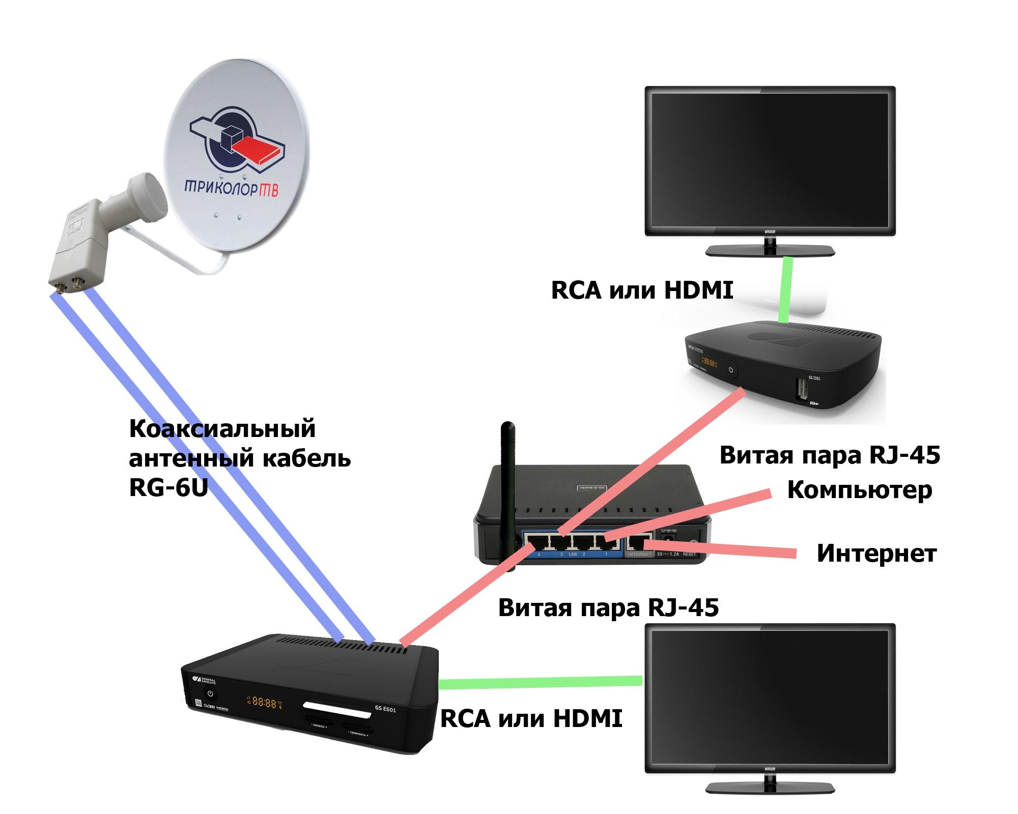 Схема установки антенны триколор на два телевизора