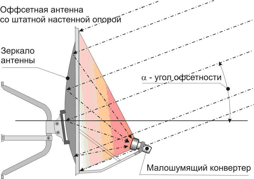 Признаки неисправности конвертора спутниковой антенны
